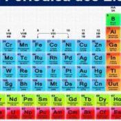 Os calouros da tabela periódica